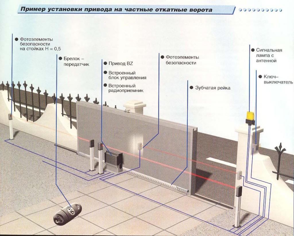 дополнительное оборудование для откатных ворот