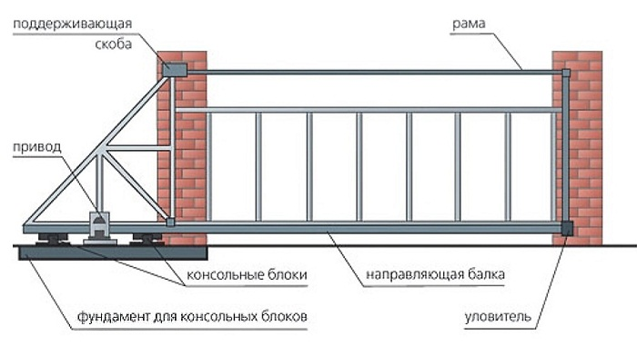 кострукция откатных ворот (каркас без обшивки)